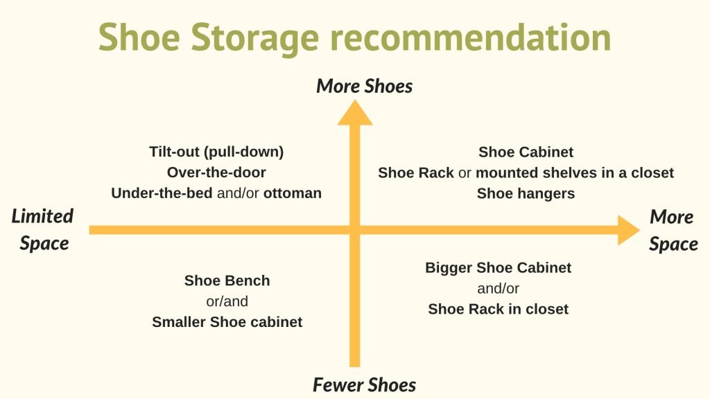 shoe storage rocommendation