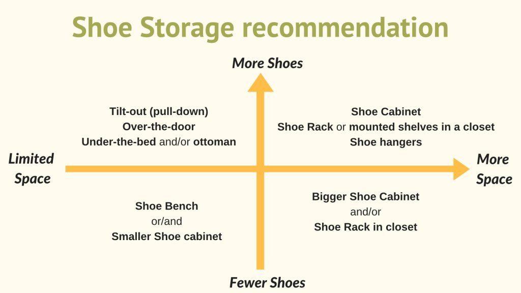 shoe storage rocommendation